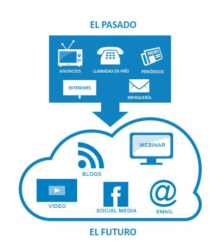 Efectos_del_inbound_marketing