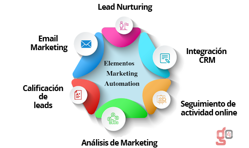 teoria-automatizacion-marketing